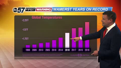 Continued warming no coincidence as 2018 ranks as one of the warmest ever
