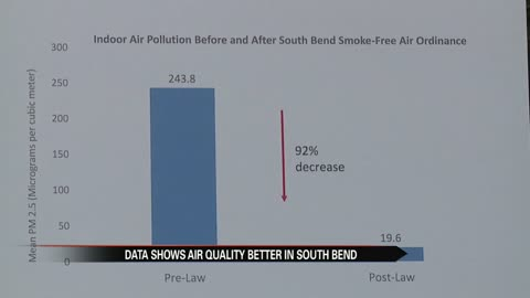 New study shows bar air is cleaner following South Bend smoking ordinance