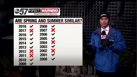 How similar are the spring and summer seasons?