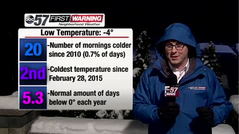 Just how cold is it?