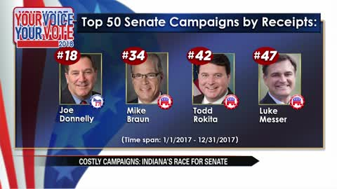 Indiana U.S. Senate election one of 2018's most expensive races