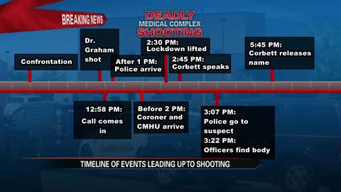 Deadly medical center shooting timeline