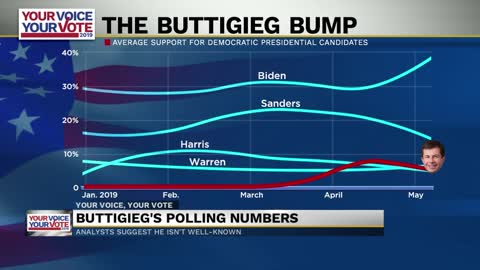 Expert says voters need to get to know Pete Buttigieg better
