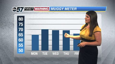 Hot and humid today with storms arriving mid-week
