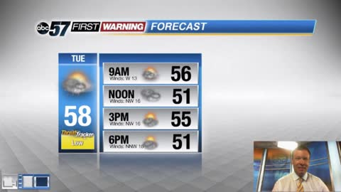 Falling temperatures Tuesday, back to sunshine the rest of the...