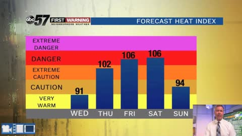 Tropical downpours tonight, heat wave begins Wednesday
