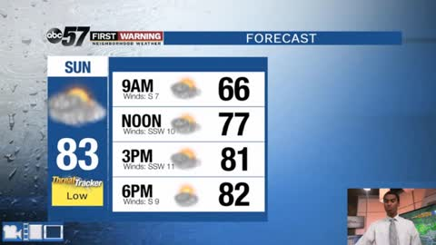 A few showers possible today