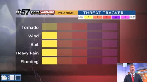 Storm threat tonight as hot and humid weather continues