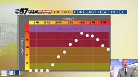 It could feel as hot at 110 through Saturday