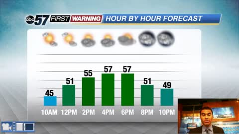 Increasing clouds but warmer today
