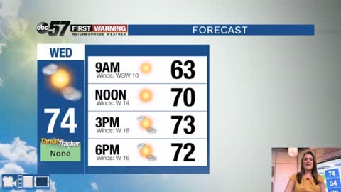 Breezy today with a stretch of sunshine