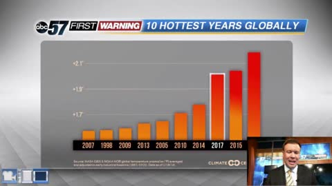 Climate Change: Fourth year in a row, high ranking global temperatures