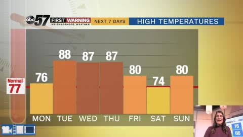 Heat wave and isolated storm chances