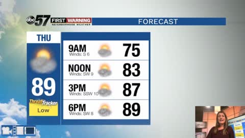 Hot and humid with spotty storm chances