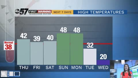 Quiet this week to bitter cold next week