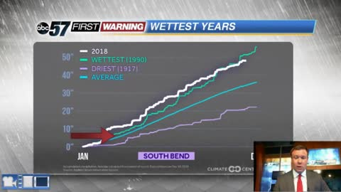 One of the wettest years on record in South Bend