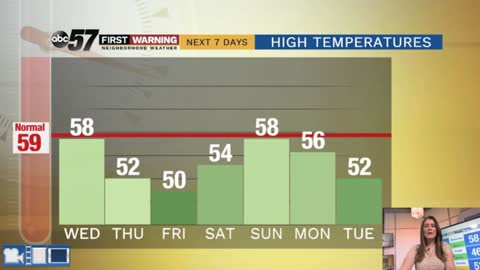 Temperatures staying below average through Saturday
