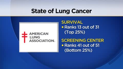 Report: Wisconsin ranks high for lung cancer survival rate, low for access to screening