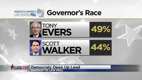 New Marquette Law School Poll shows Evers with lead over Walker