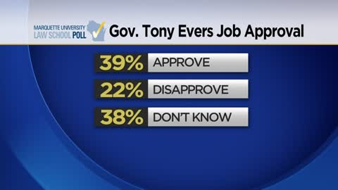 Marquette Poll shows strong support for Evers priorities
