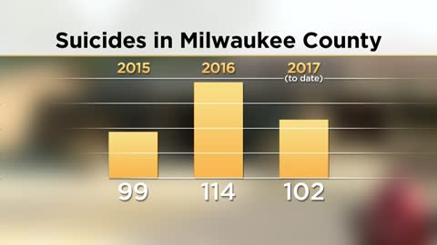 """We've got work to do""; Milwaukee Co. on pace for record number of suicides"